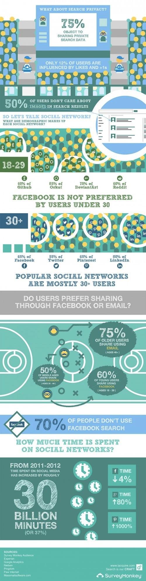 Social-Media-And-Behavior-Study-Infographic-500x2190